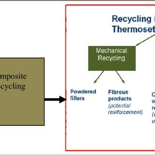 Research paper on recycling of concrete